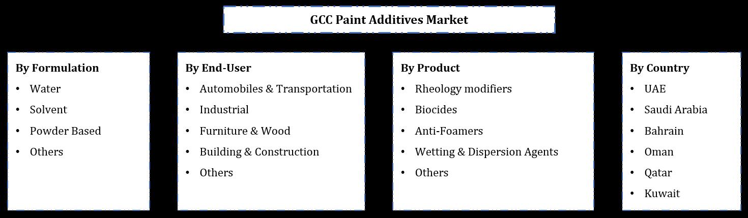 GCC Paint Additives Market Segmentation