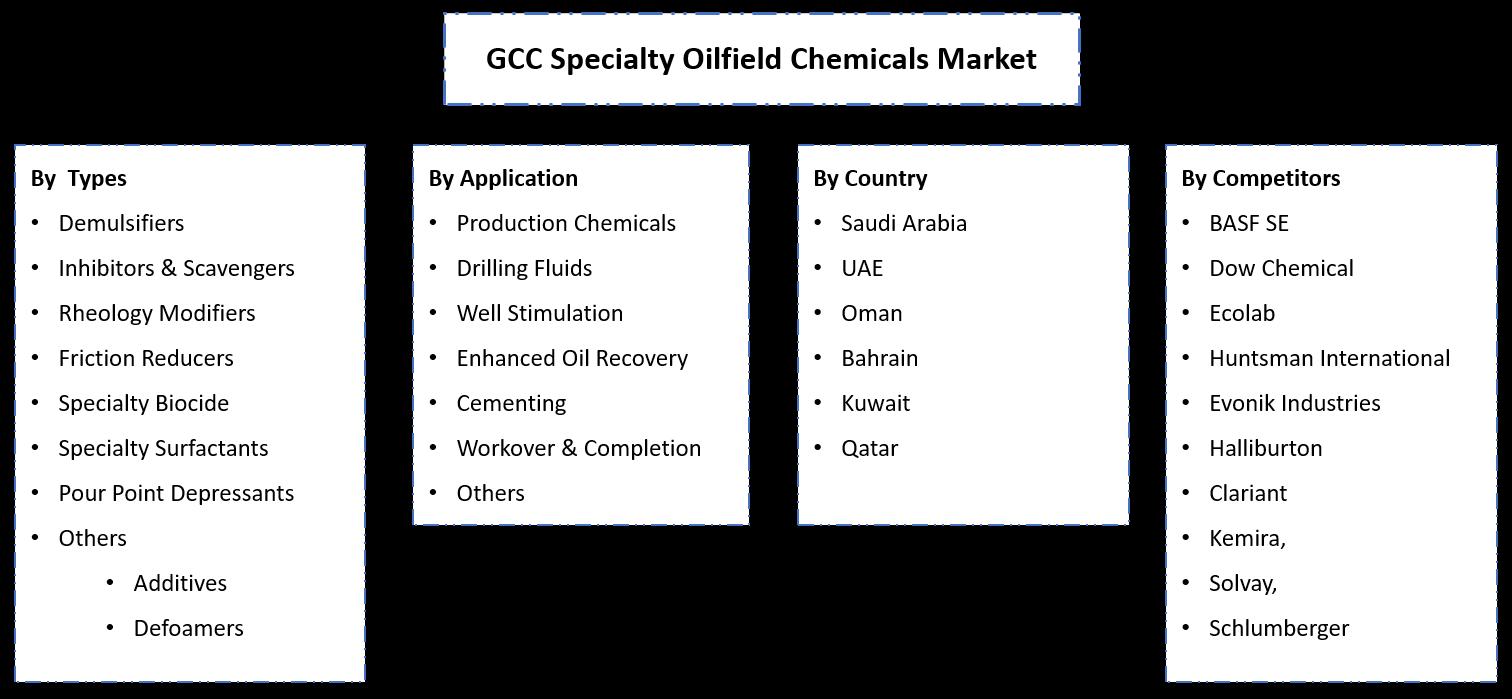 GCC Specialty Oilfield Chemicals Market