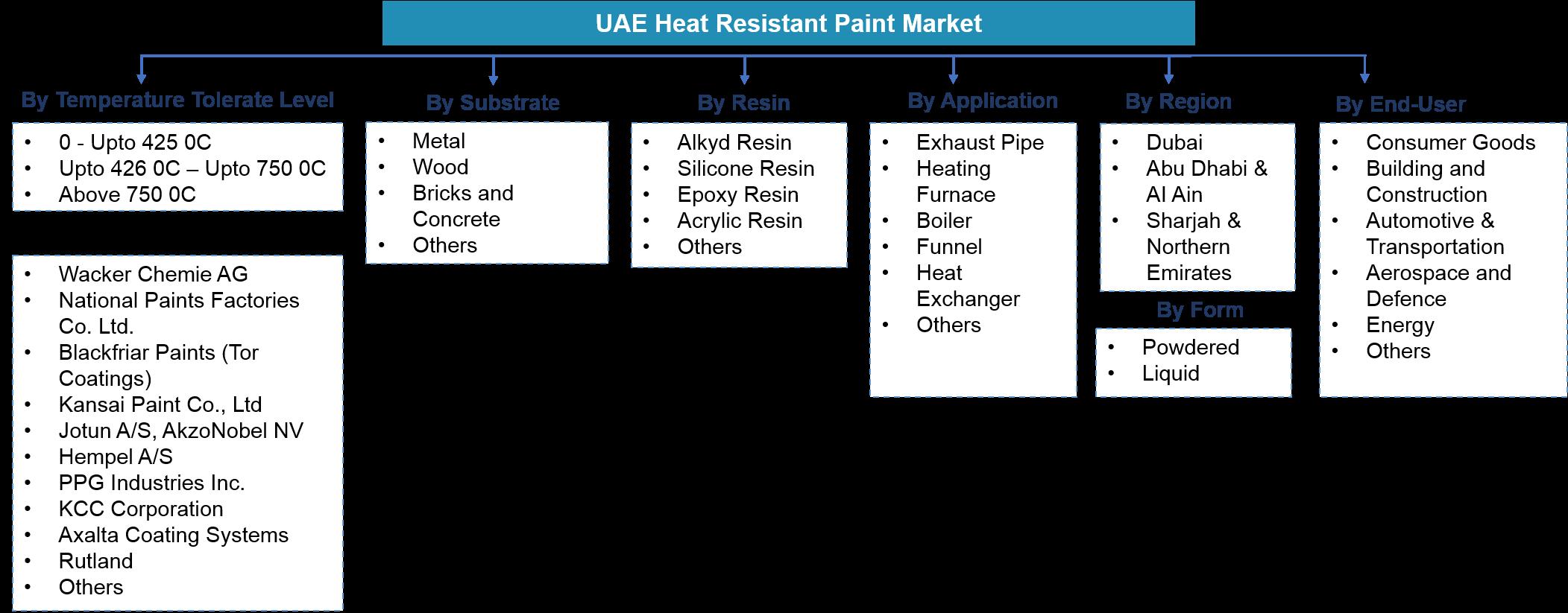 UAE Heat Resistant Paint Market Segmentation