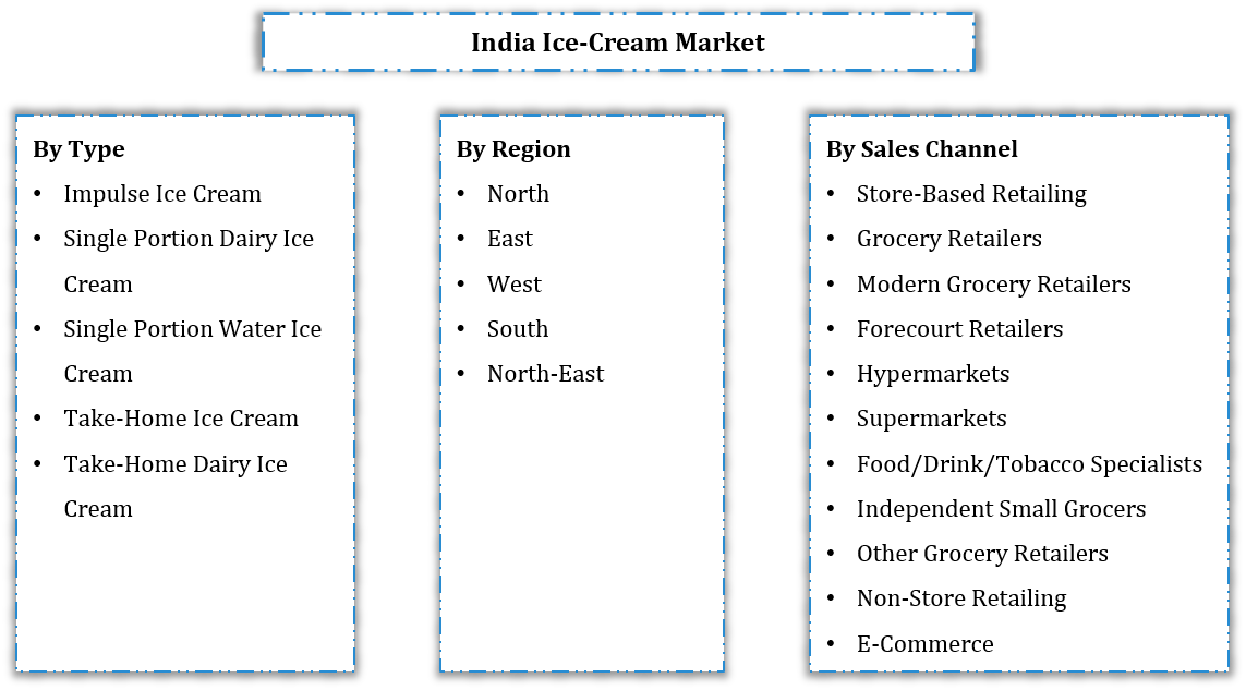 India Ice Cream Market Segmentation