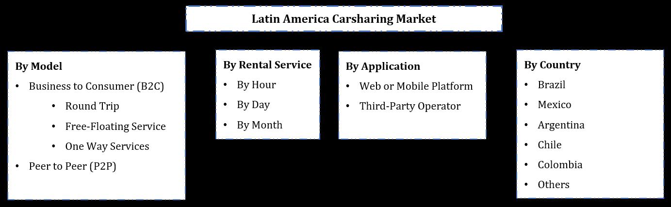 Latin America Car sharing Market Segmentation