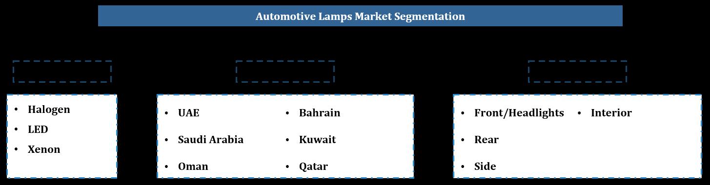 GCC Automotive Lighting Market Segmentation
