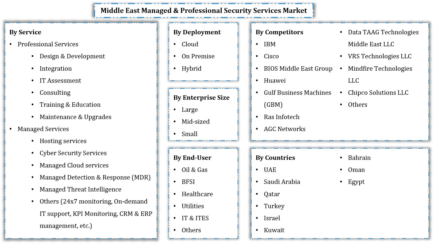 Middle East Managed & Professional Security Services Segmentation