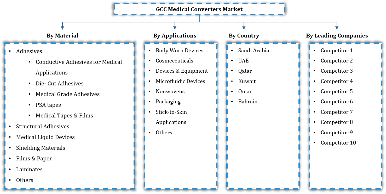 GCC Medical Converters Market Segmentation