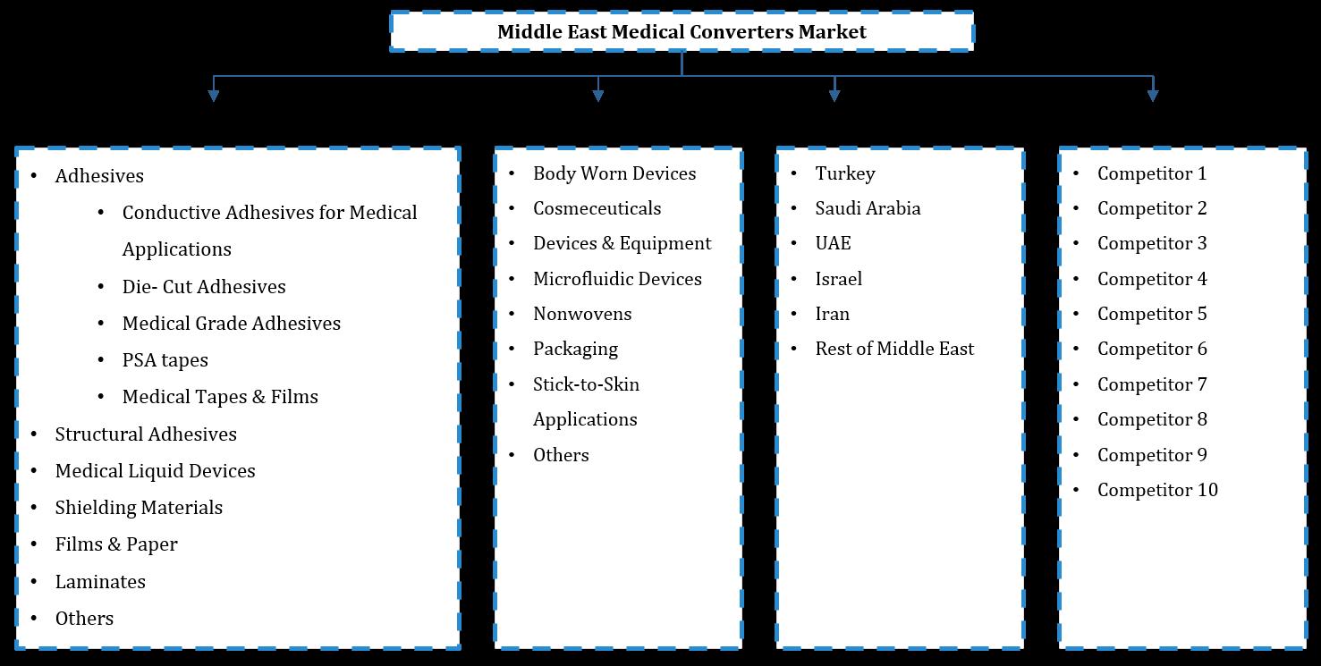Middle East Medical Converters Market Segmentation