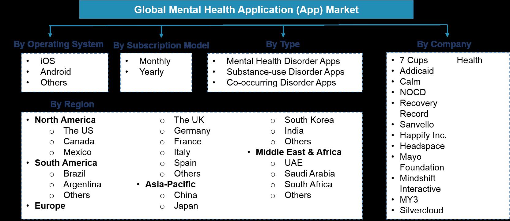 Global Mental Health Application Market Segmentation