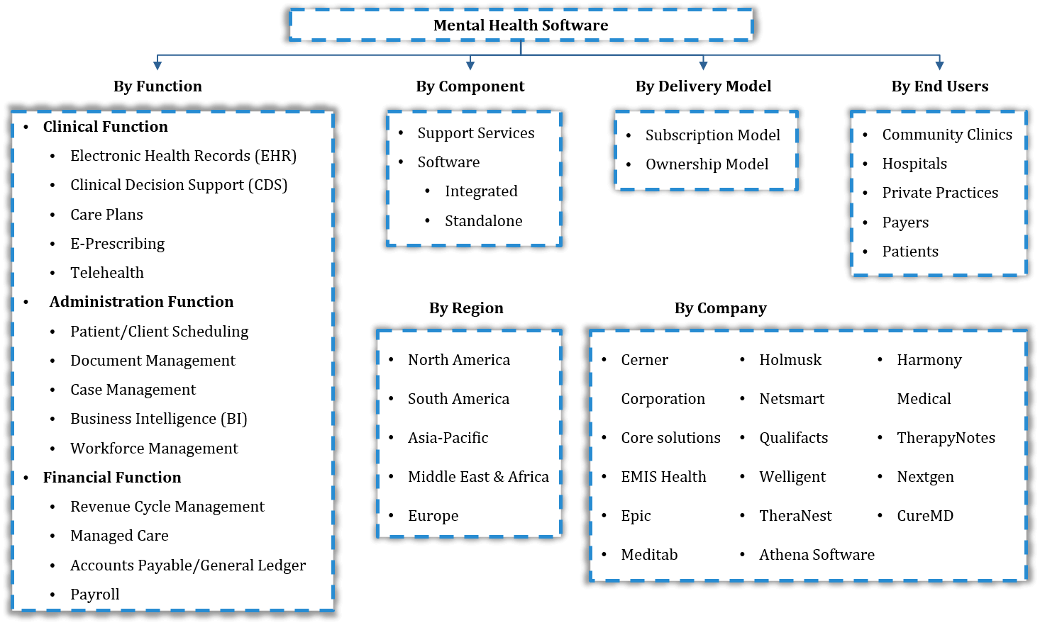 Global Mental Health Software Market Segmentation