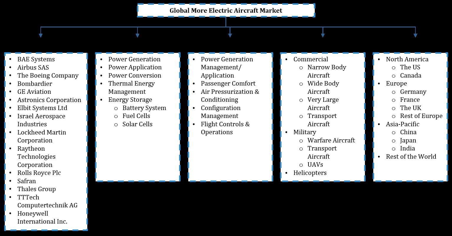 Global More Electric Aircraft Market segentation