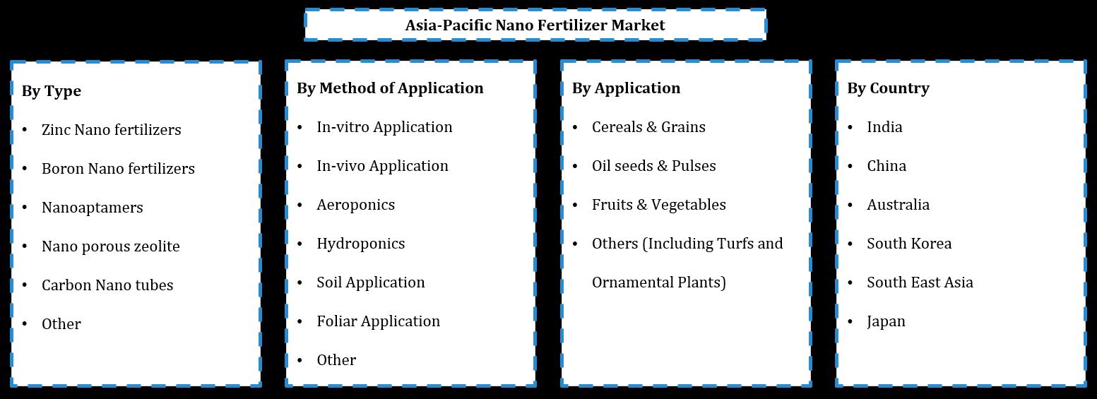 Asia Pacific Nano Fertilizers Market Segmentation