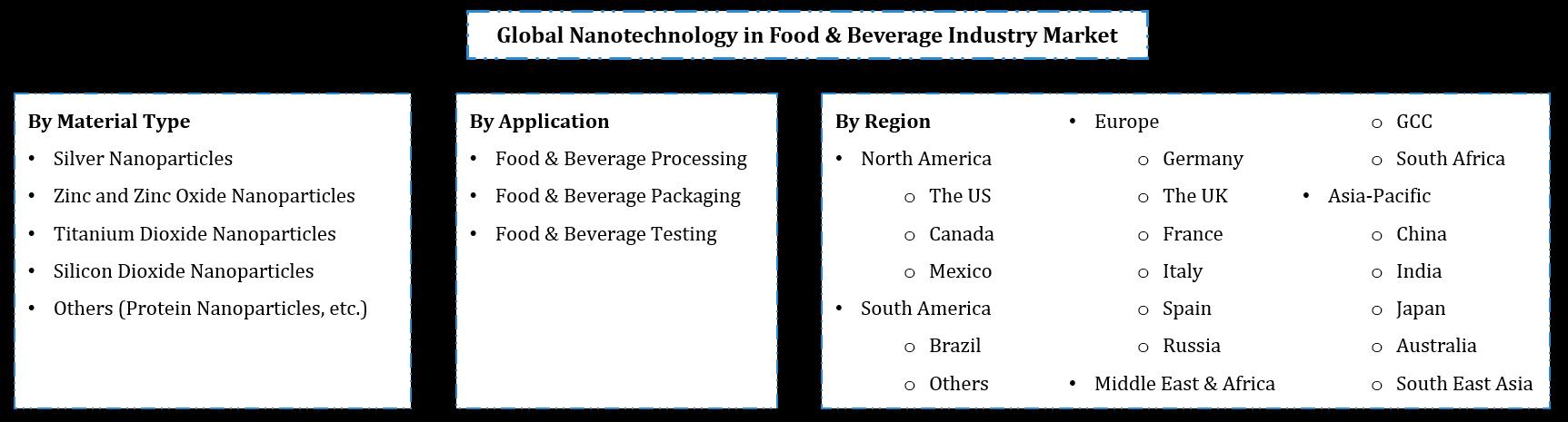 Global Nanotechnology in Food & Beverage Market Segmentation