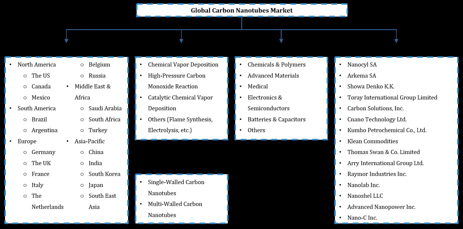 Global Carbon Nanotubes Market Segmentation