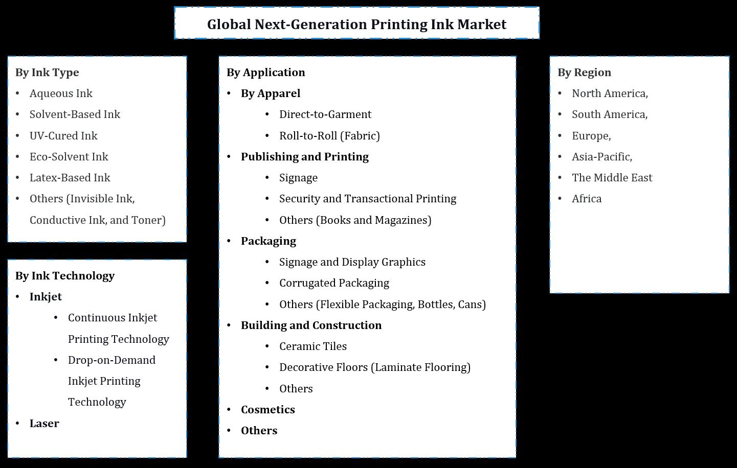 Global Next-Generation Printing Ink Market Segmentation