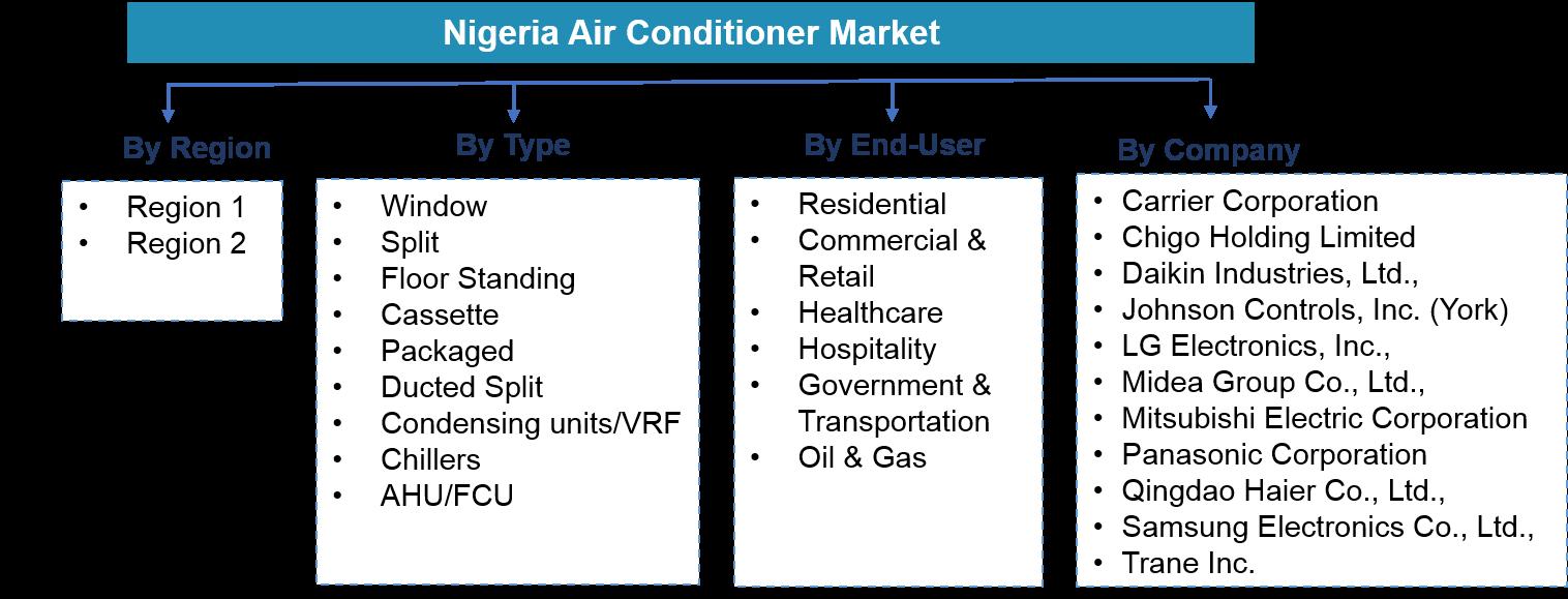 Nigeria Air Conditioner Market Segmentation