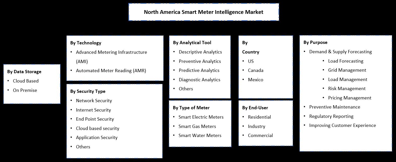 North America Smart Meter Intelligence Market Segmentation