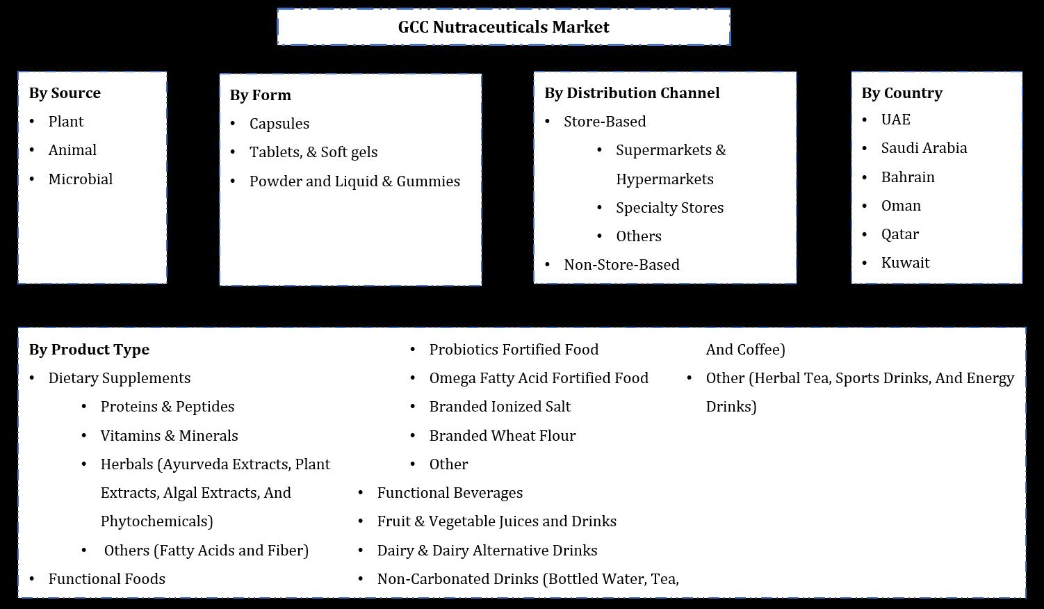 GCC Nutraceuticals Market Segmentation