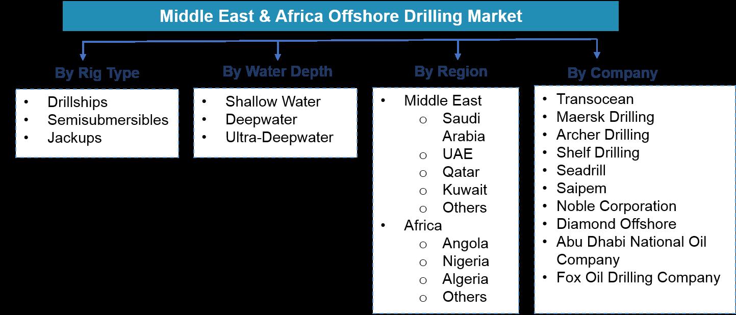 Middle East & Africa Offshore Drilling Market Segmentation