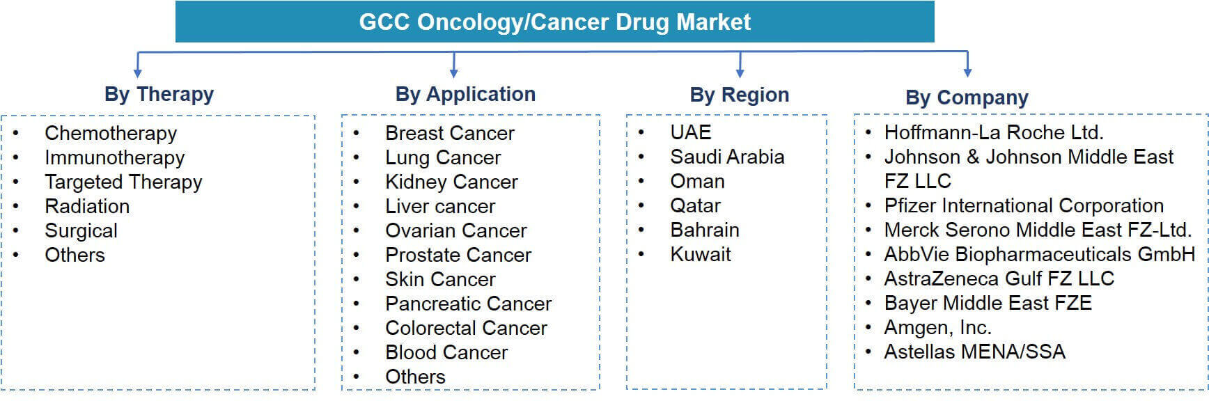 GCC Oncology/Cancer Drugs Market Segmentation
