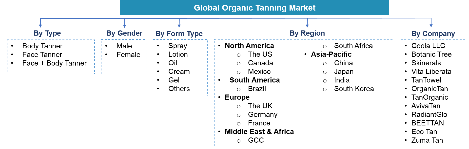 Global Organic Tanning Market Segmentation