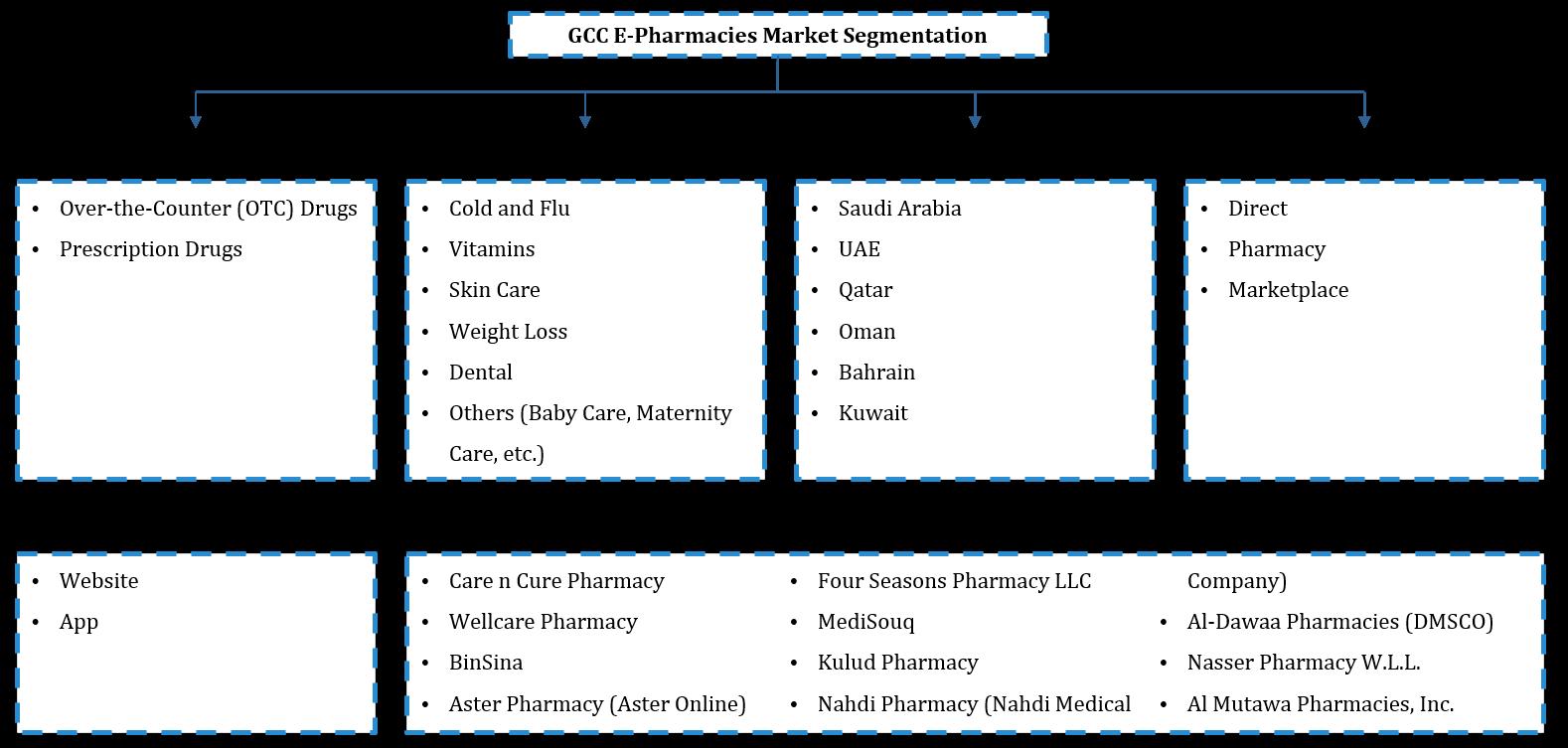 GCC E-pharmacies Market Segmentation