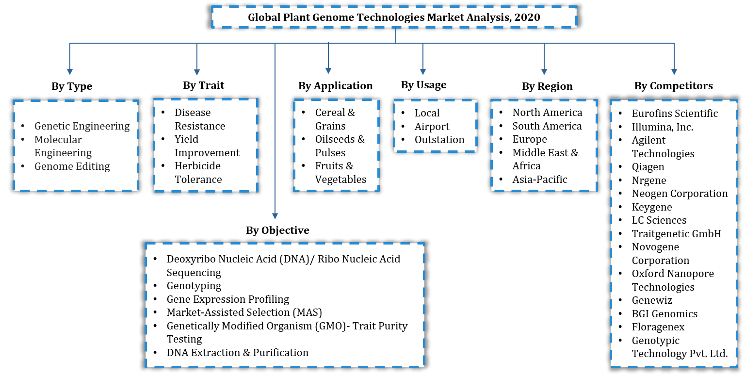 Global Plant Genome Technologies Market Segmentation