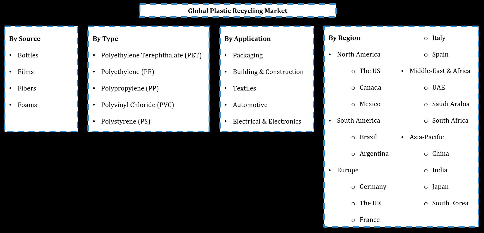 Global Plastic Recycling Market Segmentation