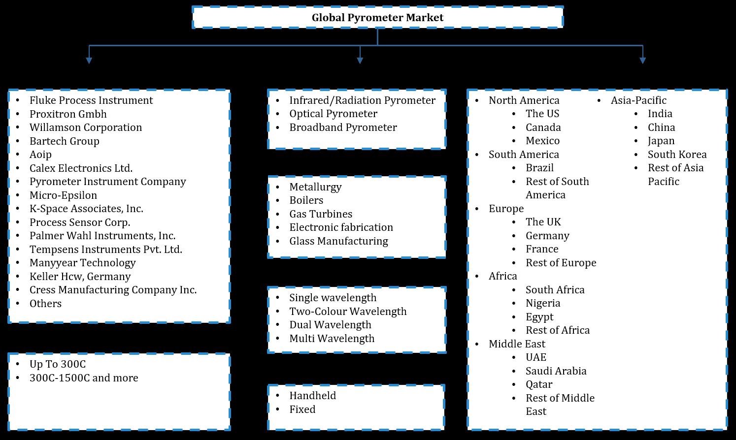 Global Pyrometer Market Segmentation