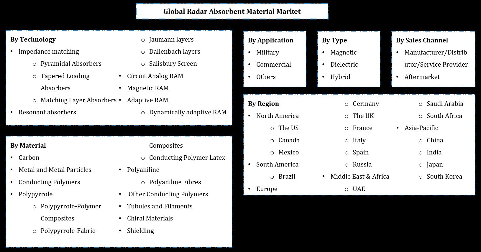 Global Radar Absorbent Material Market Segmentation