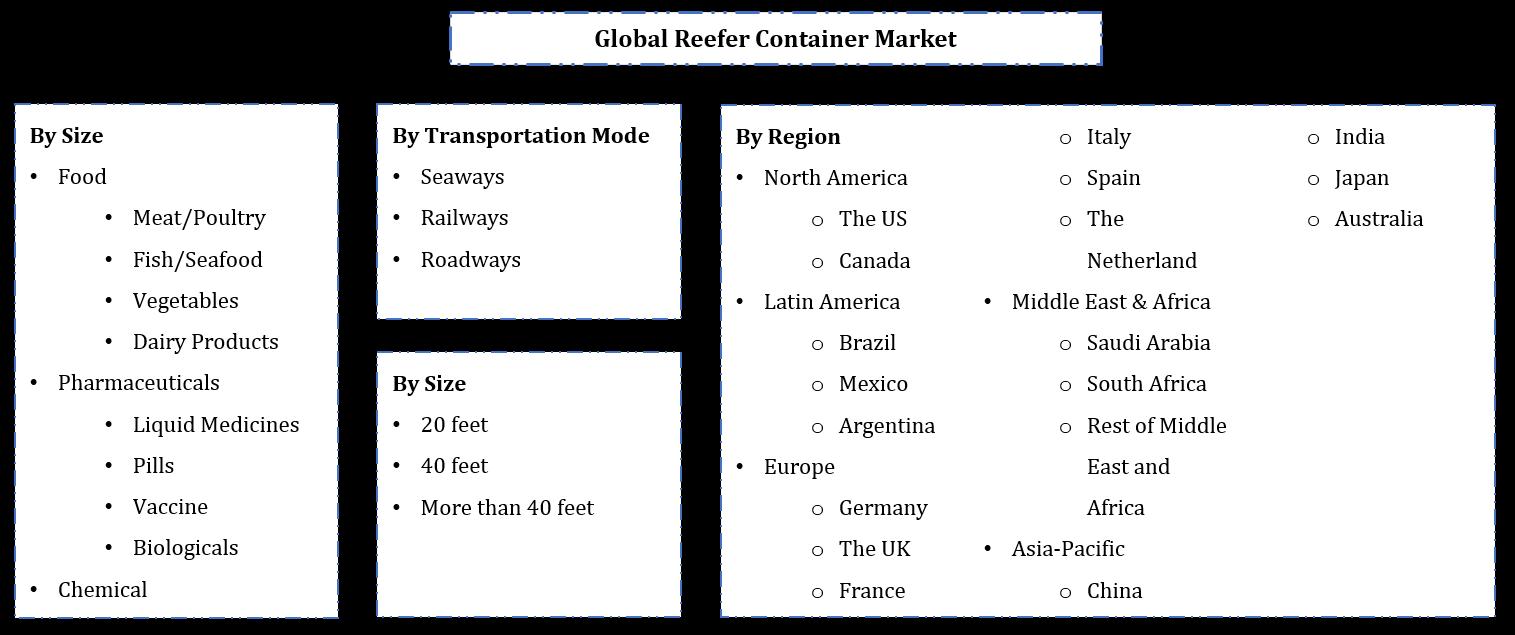 Global Reefer Container Market Segmentation