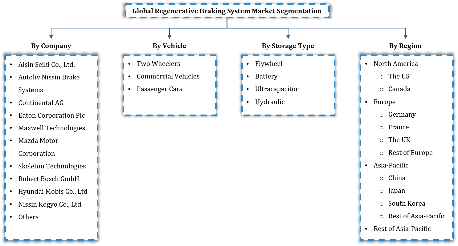 Global Regenerative Braking System Market Segmentation