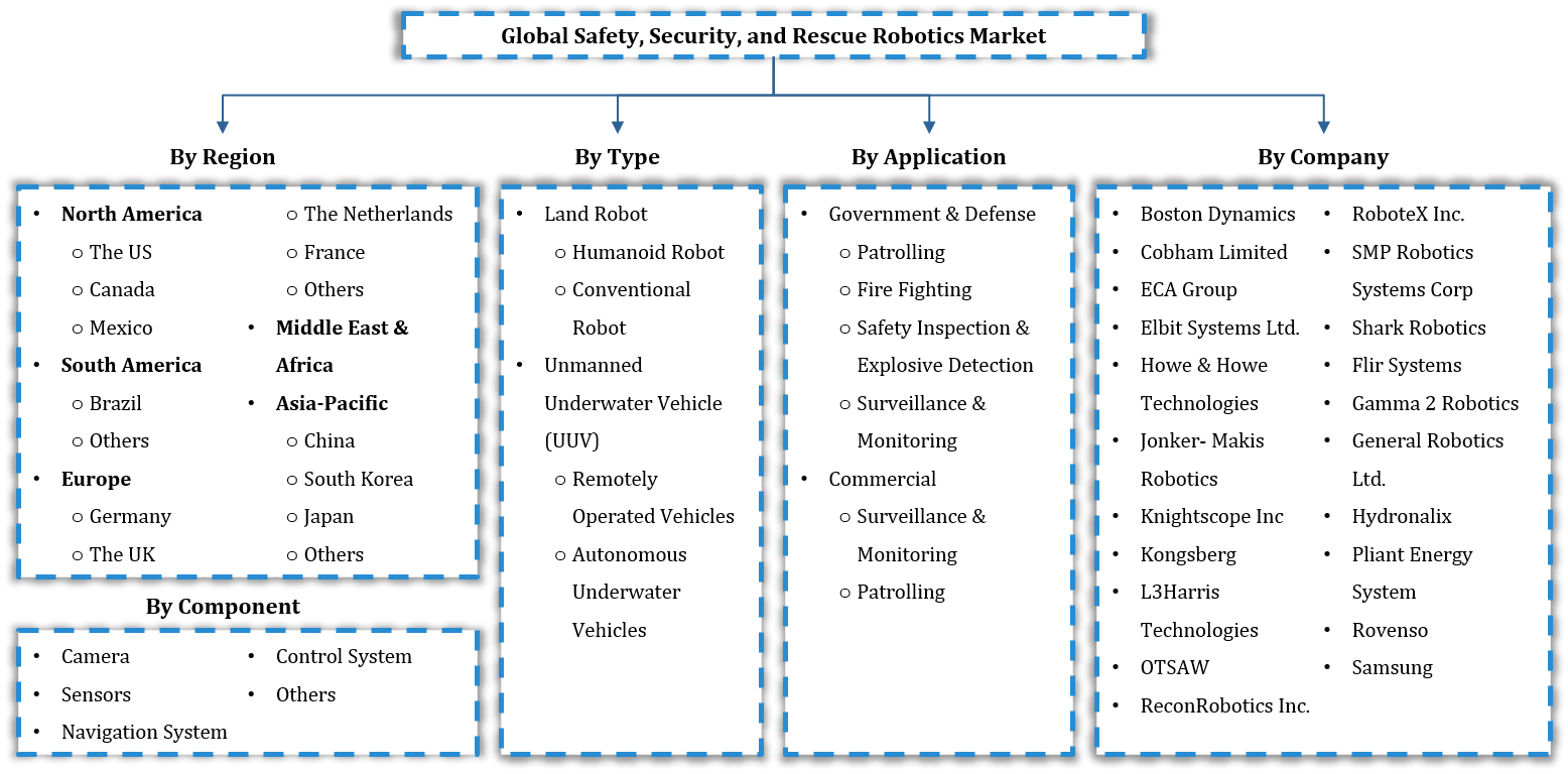 Global Safety Security and Rescue Robotics Market Segmentation
