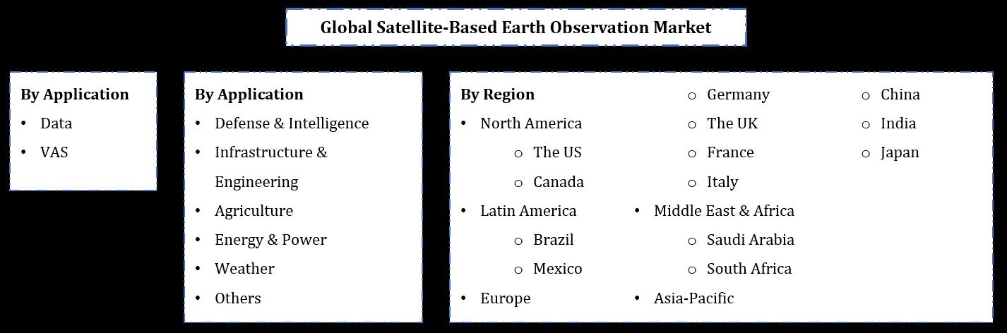 Global Satellite-Based Earth Observation Market Segmentation