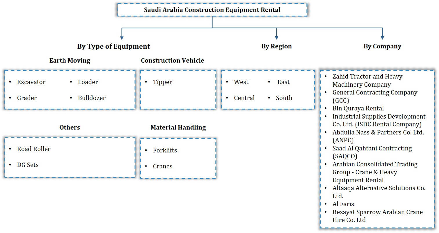Saudi Arabia Construction Equipment Rental Market Analysis, 2020