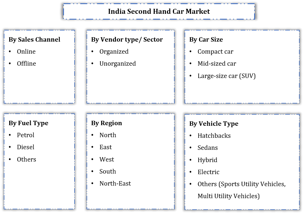 India Second Hand Car Market Segmentation