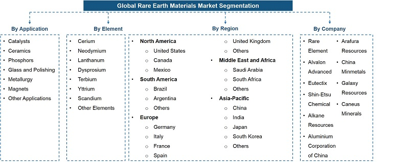 Global Rare Earth Material Market Segmentation