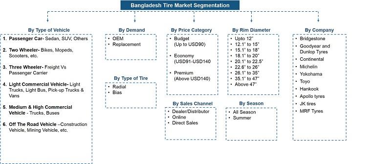 Bangladesh Tire Market Segmentation