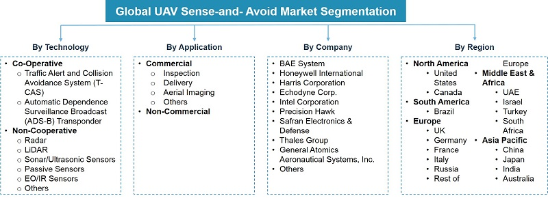 Global UAV Sense-and- Avoid System Market Segmentation