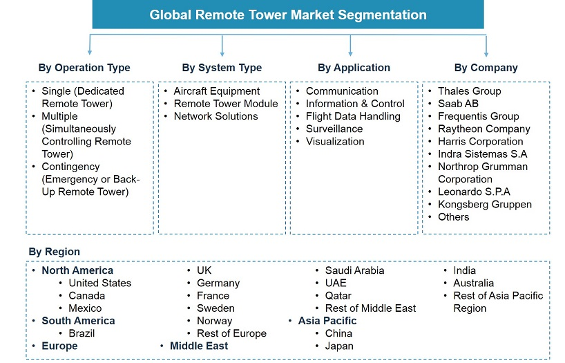 Global Remote Tower Market Segmentation