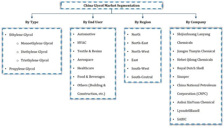 China Glycol Market segmentation