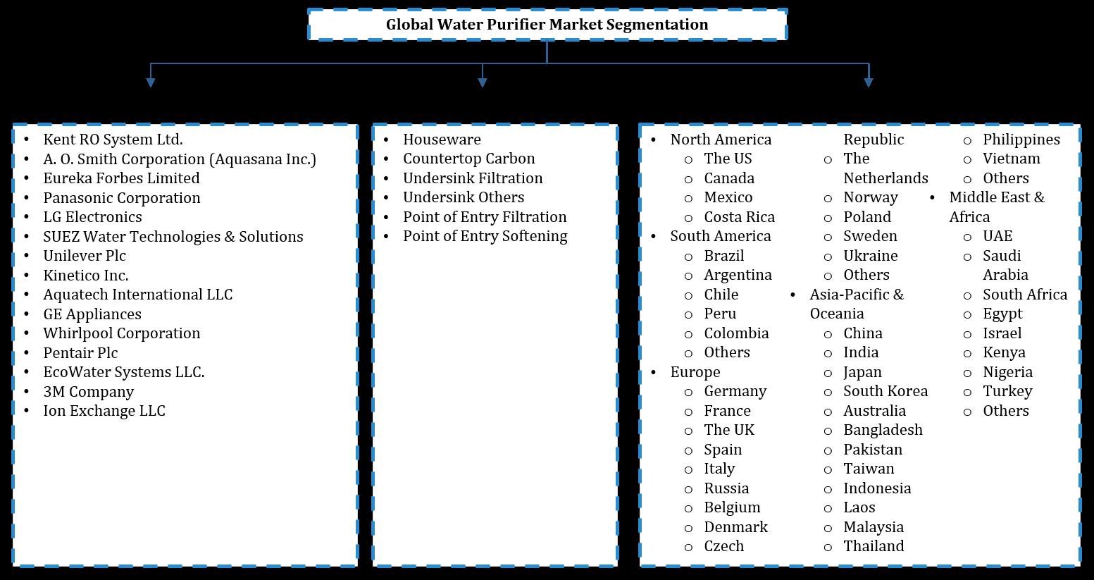 Global Water Purifiers Market Segmentation