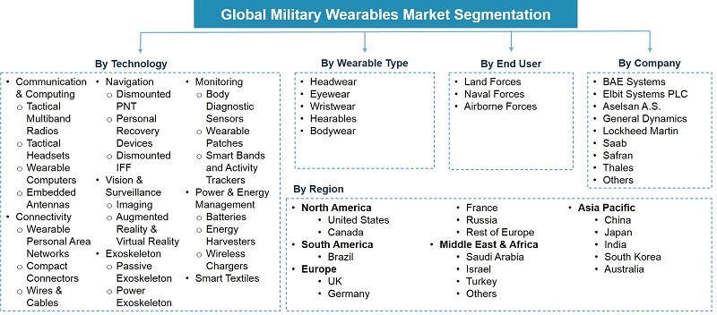 Global Military Wearables Market Segmentation