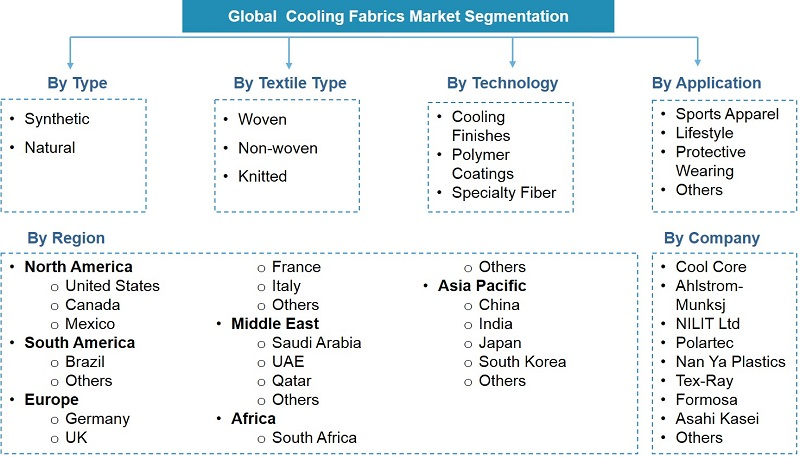 Global Cooling Fabrics Market Segmentation