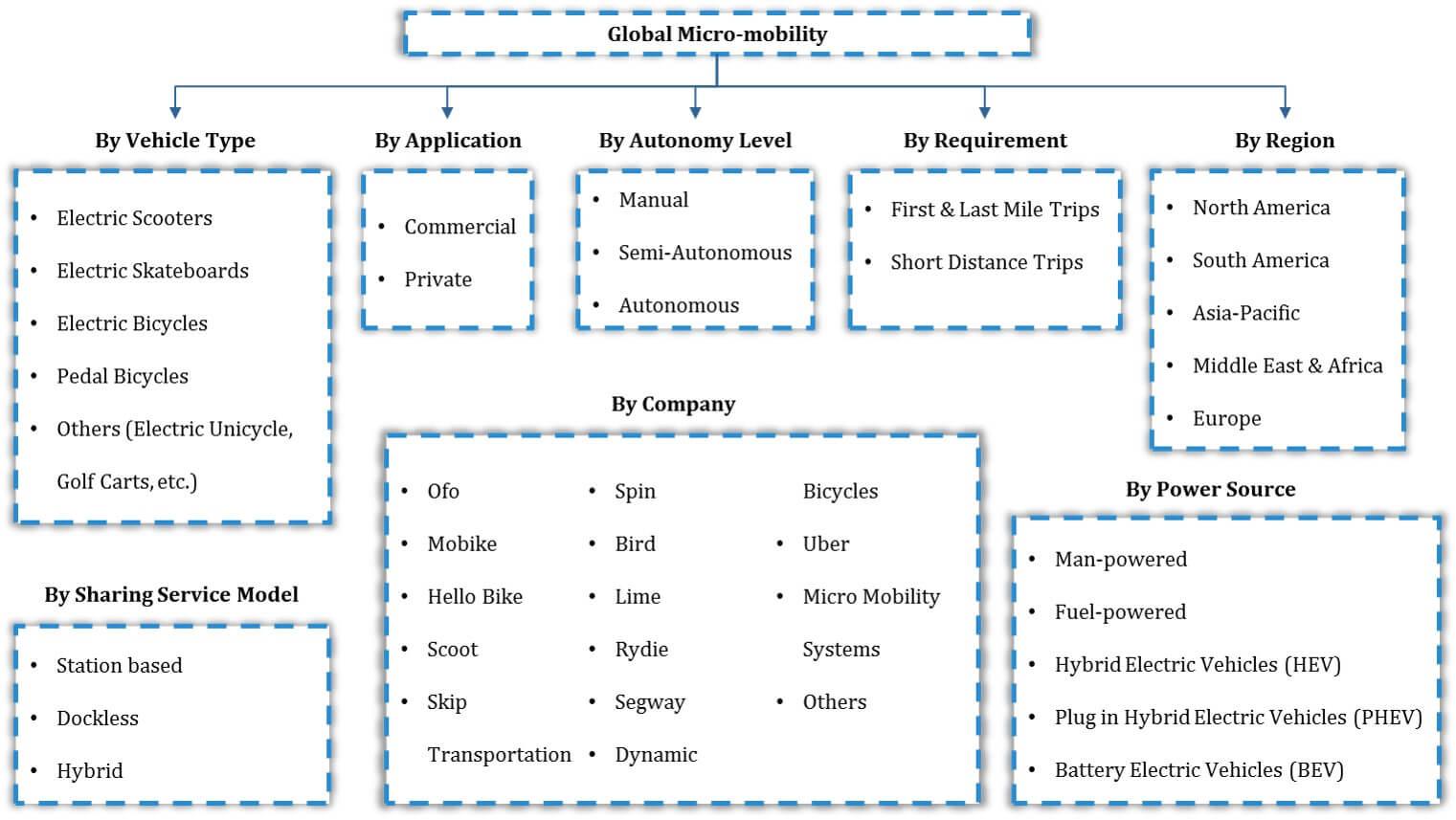 Global Micromobility Market Segmentation