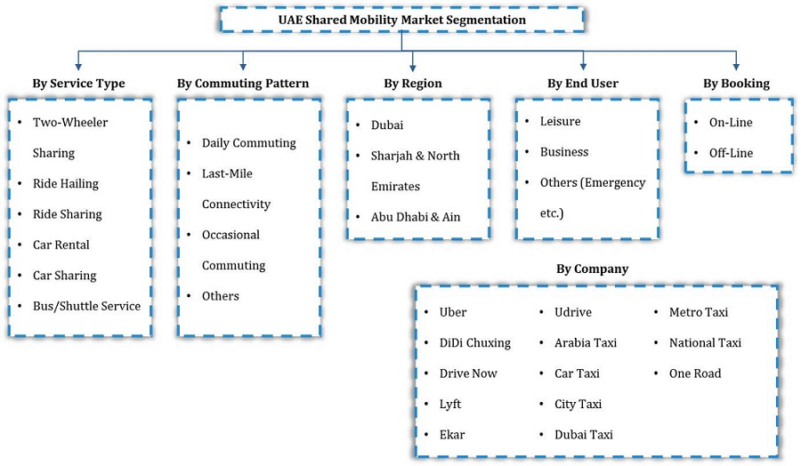 UAE shared mobility market segmentation