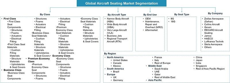Global Aircraft Seating Market Segmentation