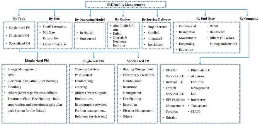 UAE Outsourced Facility Management Market Segmentation