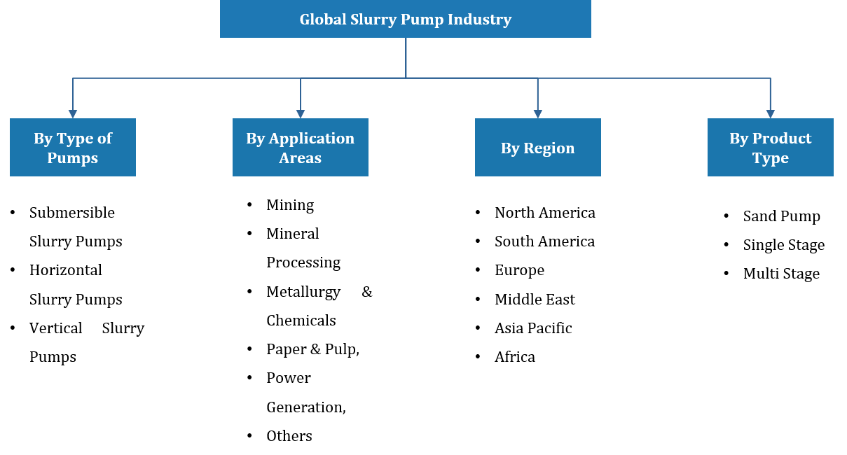 Global Slurry Pump Market Segmentation