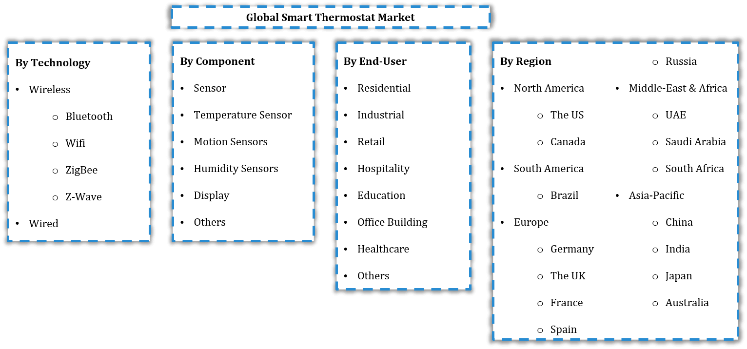 Global Smart Thermostat Market Segmentation
