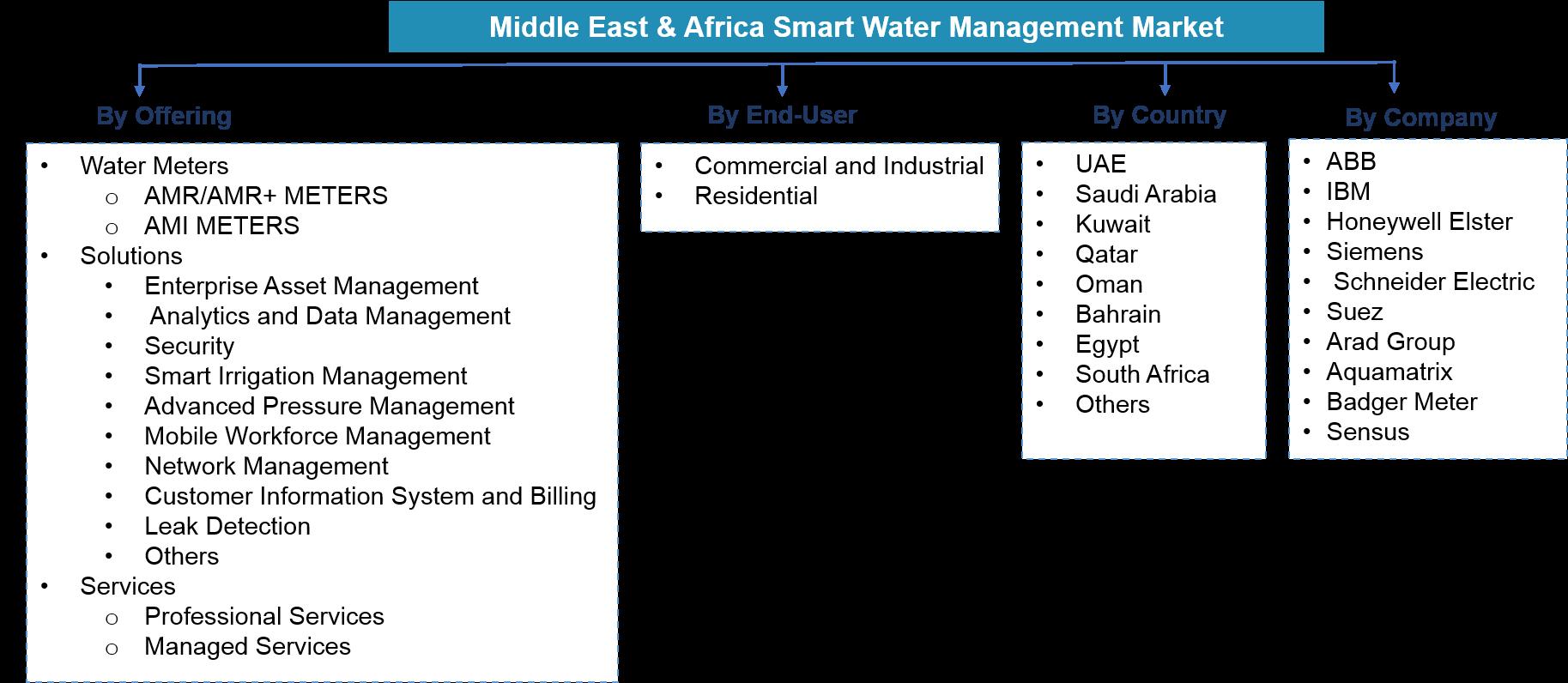 Middle East & Africa Smart Water Management Market Segmentation