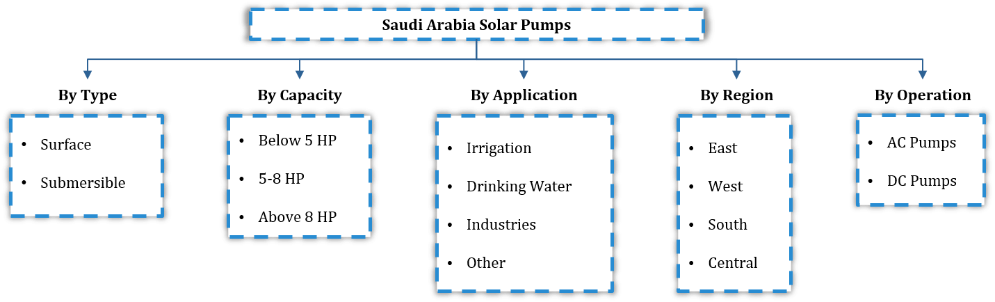 Saudi Arabia Solar Pump Market Segmentation