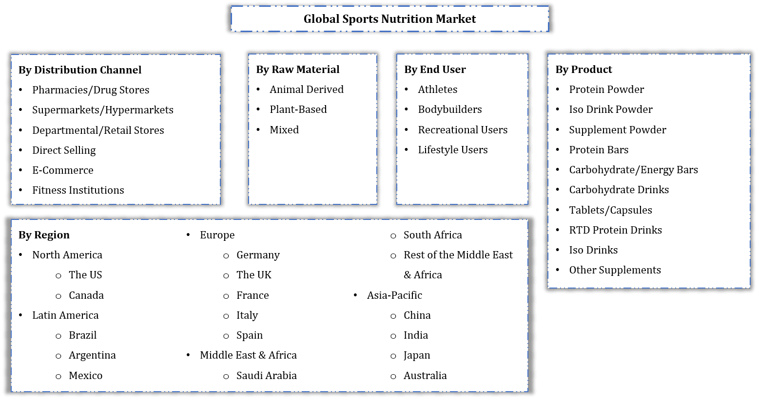Global Sports Nutrition Market Segmentation